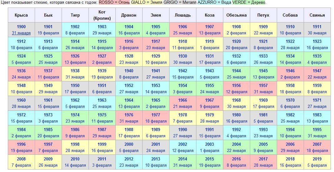 12 животных в китайском гороскопе